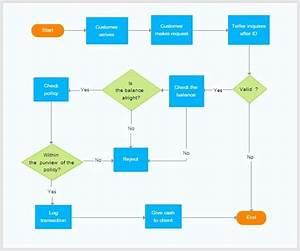 Flowchart Ccss Math Practice Mp4 Model With Mathematics