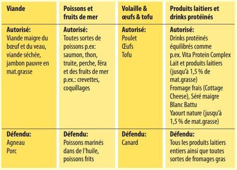 cuisine pour regime recette de cuisine pour régime protéiné houstonintersy