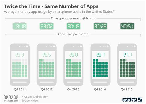 number of smartphone users in us chart the time same number of apps statista