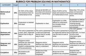 3. The Rubrics Assessment Tools for Performance Task for ...
