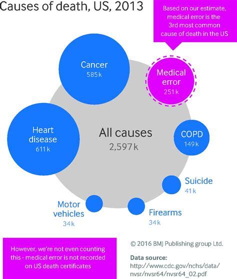 medical error  leading   death   study