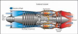 Jet Engine Basics