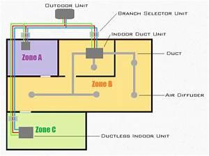 Variable Refrigerant Flow  Vrf