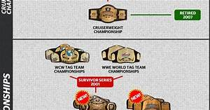 WWE Title Unification Chart • | Wrestling Belts | Pinterest