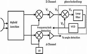 Block Diagram Of Monopulse Receiver