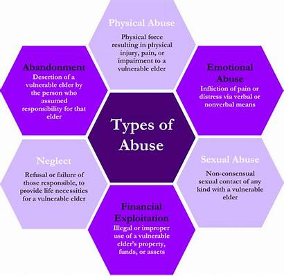 Abuse Examples Types Elder Violence Domestic Signs