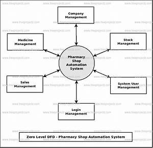 Pharmacy Shop Automation System Dataflow Diagram  Dfd  Freeprojectz