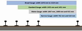 Rail Gauges