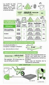 Dosage Pour 1m3 De Béton : reussir le dosage du mortier et du beton ~ Premium-room.com Idées de Décoration