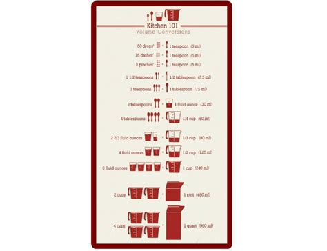 Magnet Kitchen Unit Measurements kitchen measurements conversion chart refrigerator magnet
