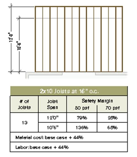 Floor Joist Spacing Requirements by Joist Layout For Stronger Decks Professional Deck