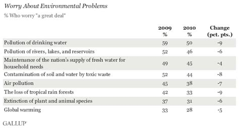 In US, Many Environmental Issues at 20YearLow Concern