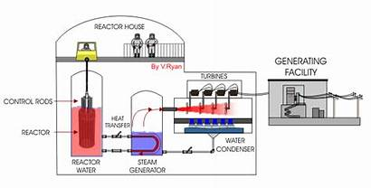 Nuclear Power Plant Generation Advantages Kuasa Elektrik