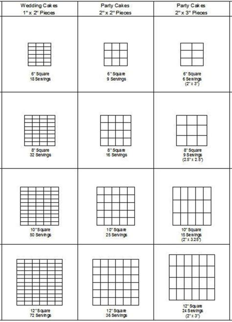 cake serving chart square cake cutting and servings guide cakecentral