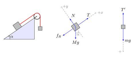 Free Body Diagrams Equilibrium Diagram