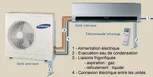 Clim Reversible Ou Chauffage Electrique : radiateur schema chauffage principe climatisation reversible ~ Medecine-chirurgie-esthetiques.com Avis de Voitures