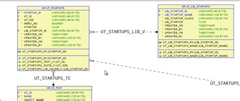 configuring display  model relationships  oracle sql
