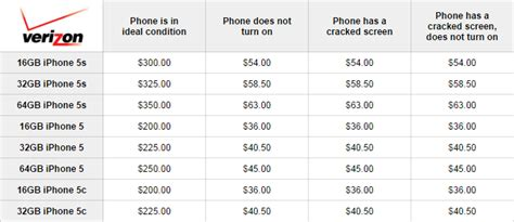 iphone trade in verizon here are the best iphone trade in deals right now