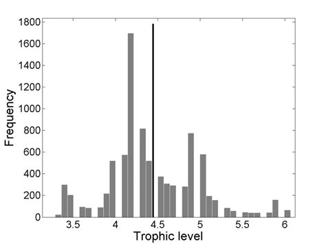 biomass grouper predicted trophic gag levels distribution across