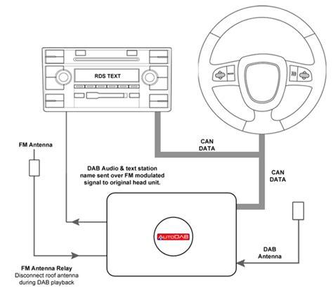 autodab ctdab vx1 vauxhall agila antara astra corsa meriva oem digital car radio dab adaptor