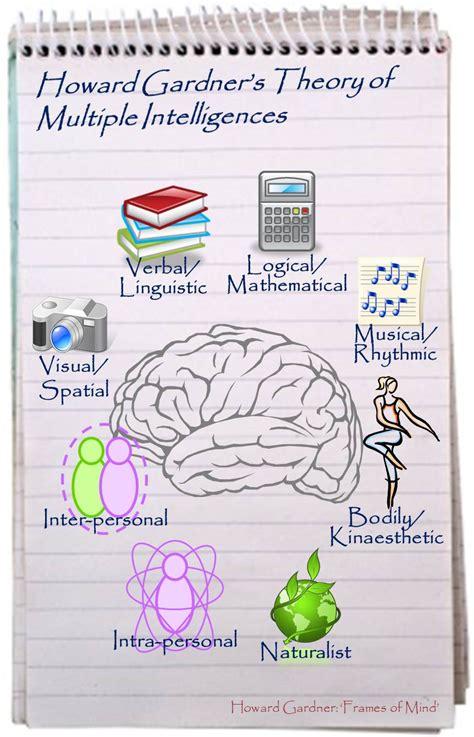 Howard Gardner Multiple Intelligences Theory