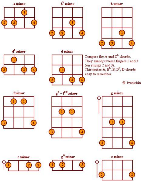 5 String Banjo a Minor Chord Positions