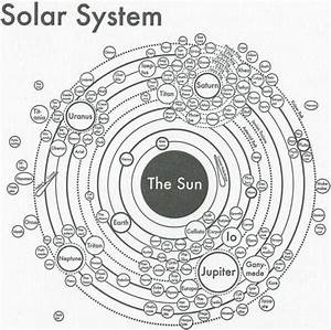 Our Solar System Including Most Moons