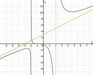 Steigung Einer Parabel Berechnen : gebrochenrationale funktionen ~ Themetempest.com Abrechnung