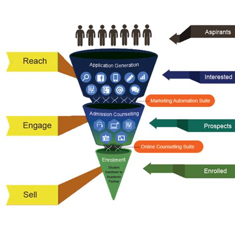 marketing education how can student acquisition solution benefit your institute