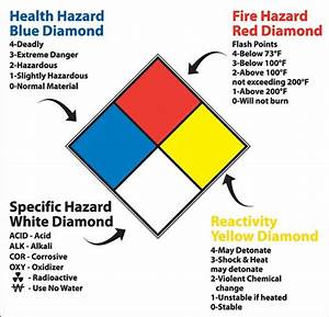 nfpa 704m signs labels and placards With hazardous chemical labels signs