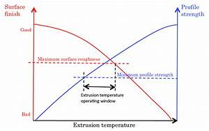 15  Suggested Form Of Extrusion Temperature Limit Diagram