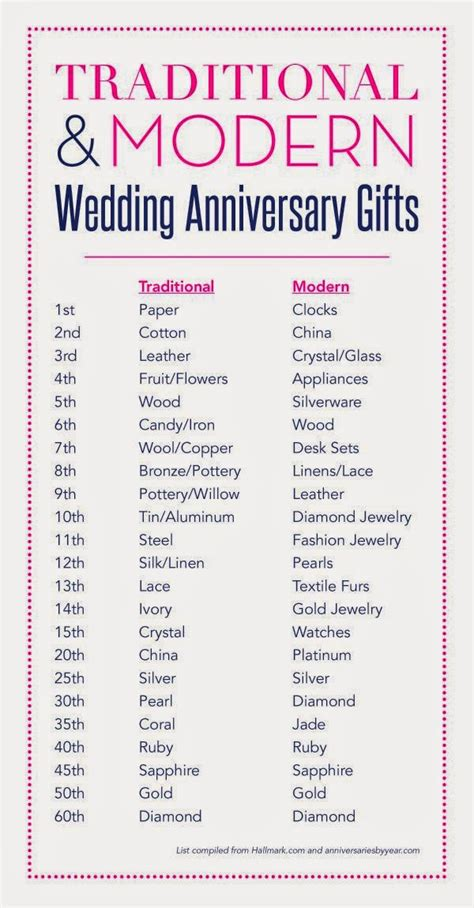 3 year anniversary gift 2nd wedding anniversary gift ideas for him