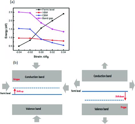 If so, give us a like in the sidebar. (a) VBM, CBM, bandgap and Fermi level of perovskite CH 3 NH 3 GeI 3 as... | Download Scientific ...