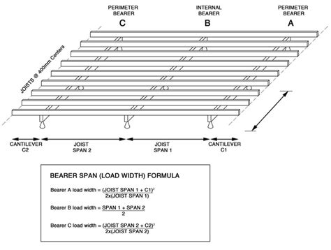 deck floor joist span chart deck design and ideas