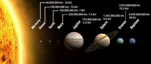 Components Of Our Solar System