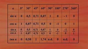 Sin Cos Tan Winkel Berechnen : 12 sinus kosinus und tangensfunktion 12 5 tangensfunktion grundkurs mathematik ard ~ Themetempest.com Abrechnung