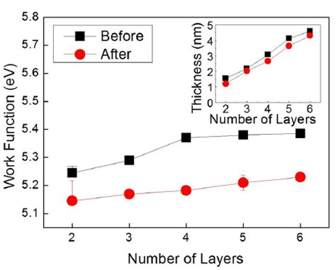 missouri gas energy phone number layer number dependent work function of mos2 nanoflakes