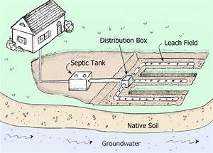 How A Septic System Works