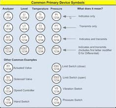 av system design engineer uk piping and instrumentation diagram by chemineering