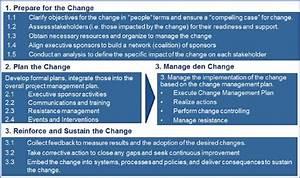 change management communication template - integrated change management