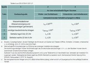 Din 4109 Türen : din 4109 a1 bild shkwissen haustechnikdialog ~ Lizthompson.info Haus und Dekorationen