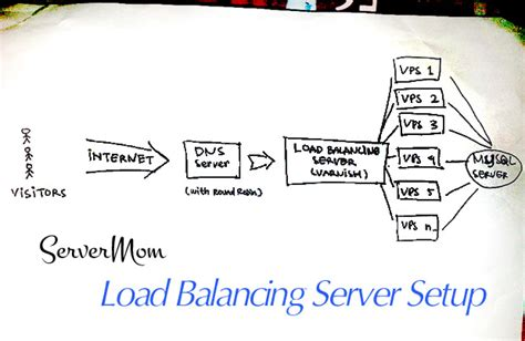 load balancing  dummies tutorial part