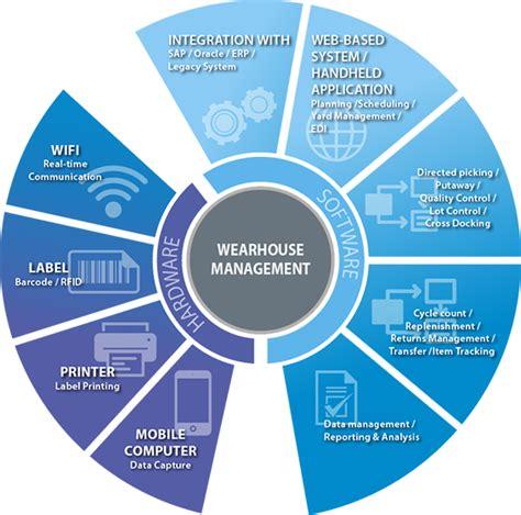 jwpl  wms technology warehouse management systems