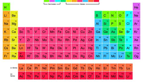 periodic table of elements big pictures the periodic table of elements one page website award