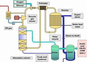 Green Chemicals Blog  April 2010
