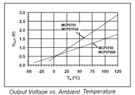 Mcp Mcpe Temperature Sensor Description