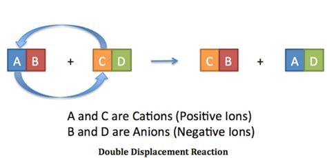 Double Displacement Reaction Definition & Examples  Video & Lesson Transcript Studycom