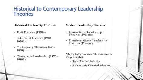 contemporary leadership theories bc