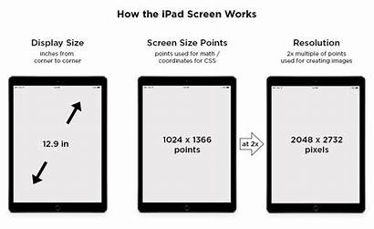 Ipad Screen Web Guide Tips Screens Display