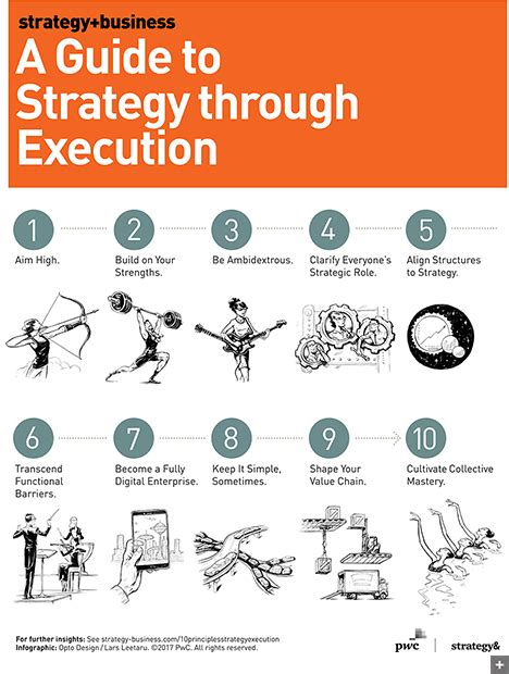 principles  strategy  execution  youre